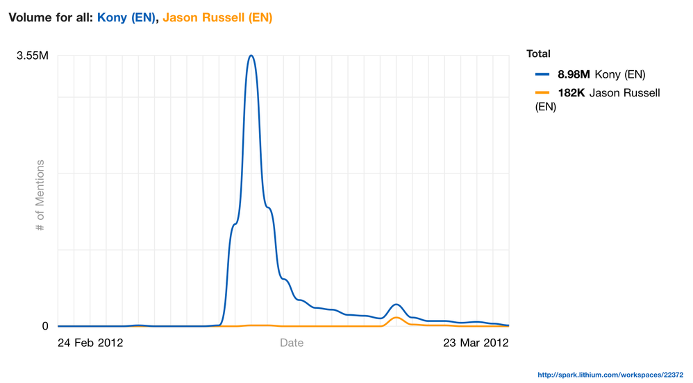 volume_for_all_kony_en_jason_russell_en__20120323_101838.png