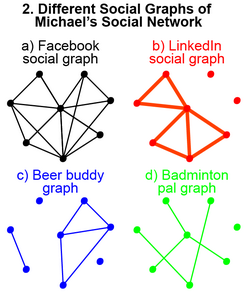 different_social_graphs_resize.png
