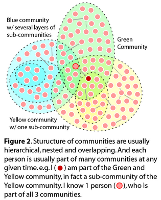 community_structure_resize.png