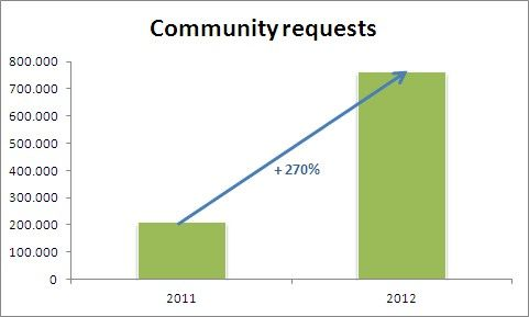 Requests_2011_2012.jpg