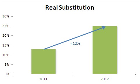 RealSubstitution_2011_2012.jpg
