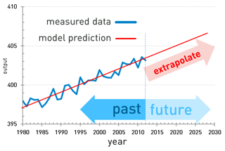 temporal predictive analytics3.png