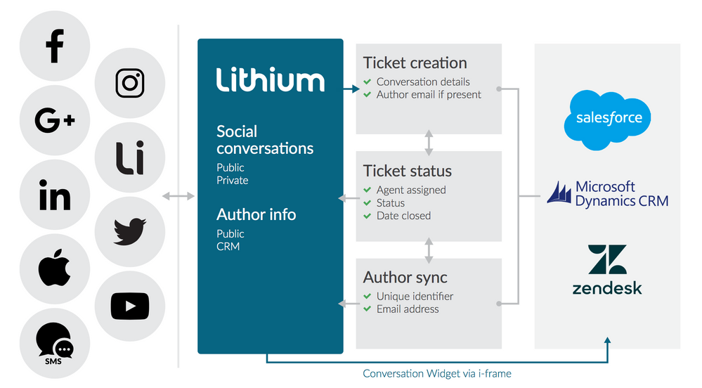 CRM Connector Data Flow.png