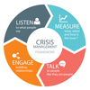 (Internal) Tools for Crisis Management