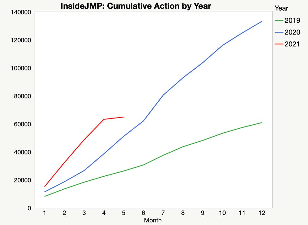 Figure 4: InsideJMP engagement 2019-2021