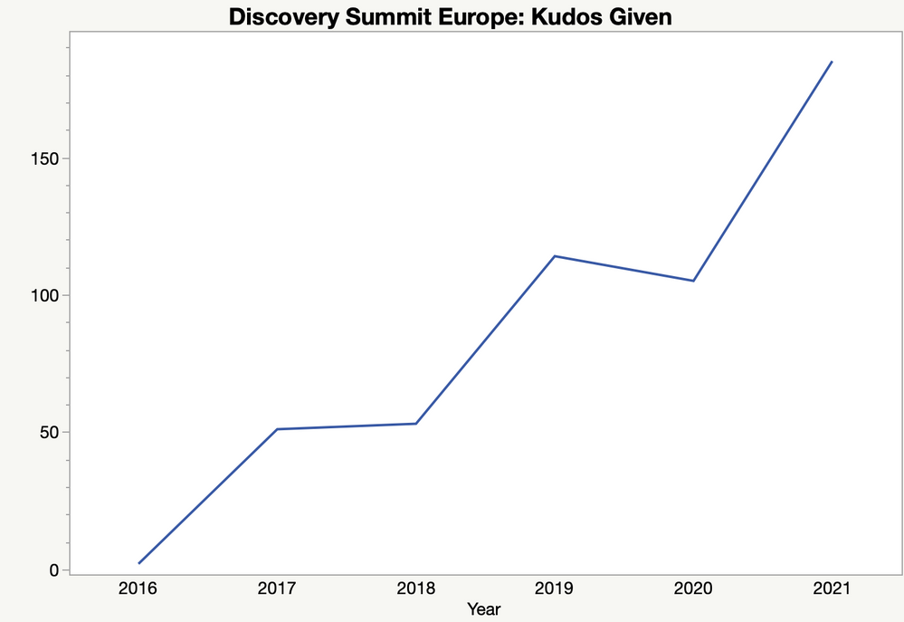 Figure 5: Engagement in the Discovery Summit spaces has increased over time