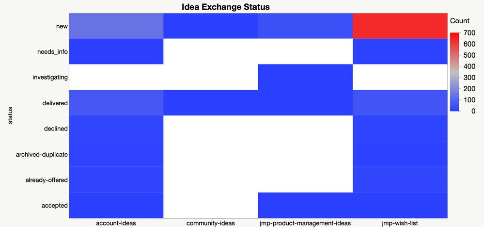 Figure 6: JMP Wish List ideas