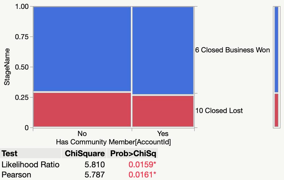 Figure 9: Sales won versus community membership