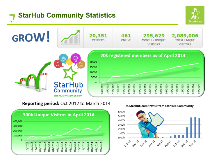 Starhub Most image7.png