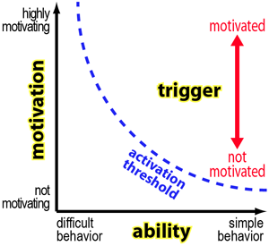 Tiny Habit Behavior Change px300.png