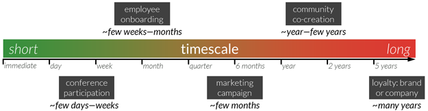 Effective Timescale of Biz Problems 625px.png