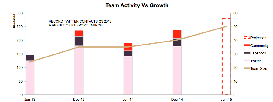 Lithy_VM_teamgrowth_chart.png