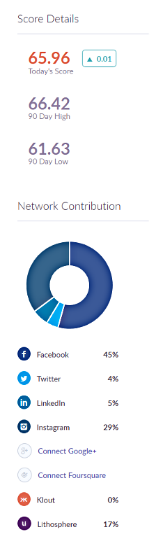 Network contribution 15 June 2015.png