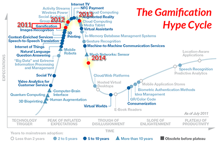 gamification hype cycle.png