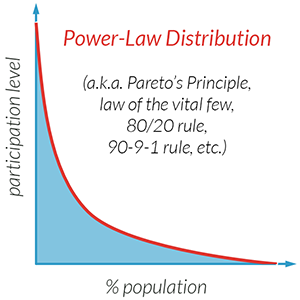 power law distribution 300px.png