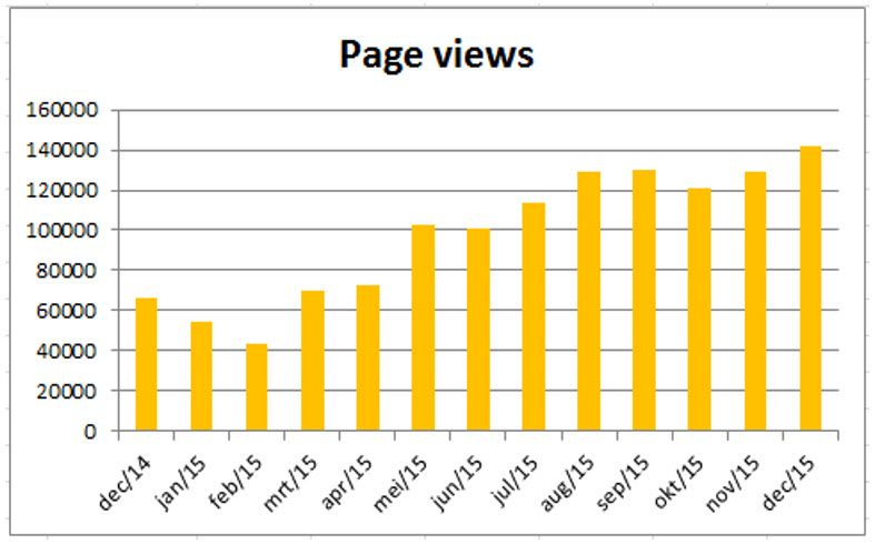 Telenet Page views.jpg