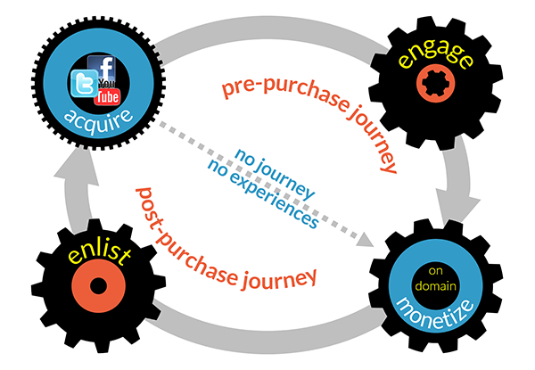 4-gear+customer journey 600px.png