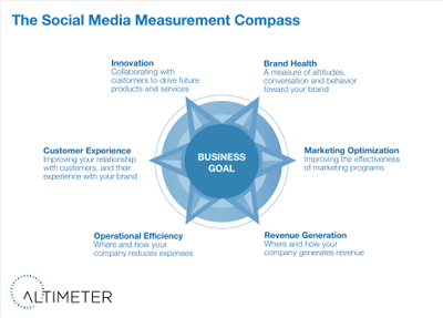 The Social Media Measurement Compass.png