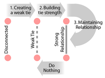 RelationshipLifecycle_small.png
