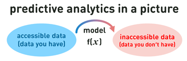 predictive analytics in a pic.png