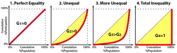 The Economics Of 90 9 1 The Gini Coefficient Wit